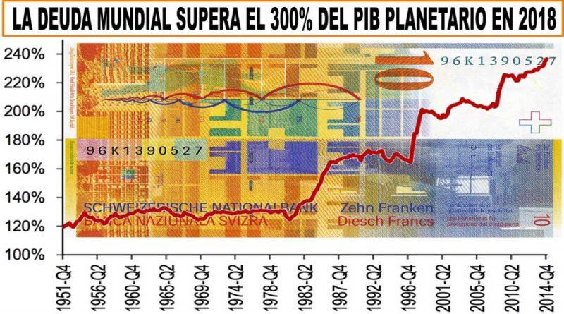 deuda-mundial-pbi