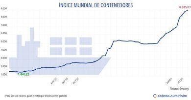 Las tasas de carga de contenedores suman 12 semanas de subidas